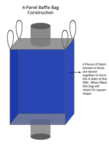 4-panel baffle bag, FIBC, bulk bag with baffles