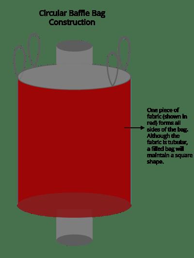 jumbo bag construction, circular, FIBC, National Bulk Bag