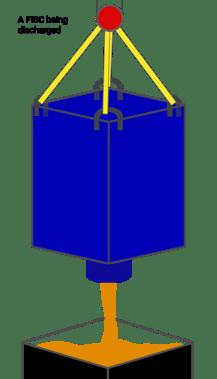 FIBC bulk bag being discharged, National Bulk Bag, FIBC safety