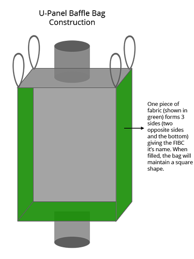 jumbo bag construction, upanel, FIBC, National Bulk Bag