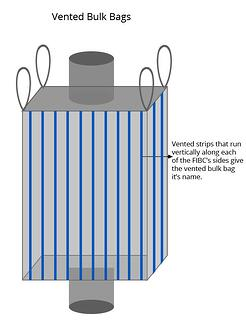 vented FIBC bulk bag, National Bulk Bag, breathable bulk bags